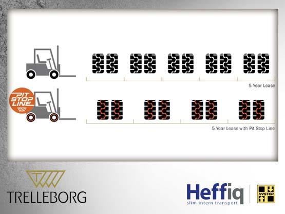 op tijd uw heftruckbanden vervangen scheelt kosten heffiq. Black Bedroom Furniture Sets. Home Design Ideas